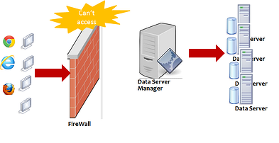 Set Up a Firewall Techspert Services